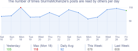 How many times SlurmsMcKenzie's posts are read daily