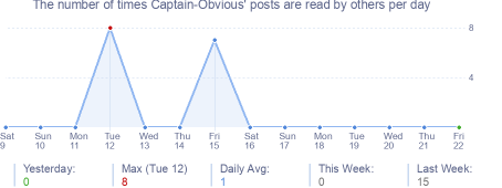 How many times Captain-Obvious's posts are read daily