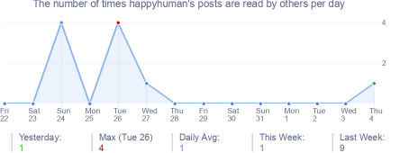 How many times happyhuman's posts are read daily