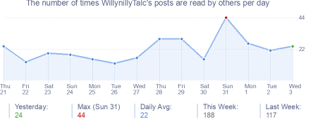 How many times WillynillyTalc's posts are read daily