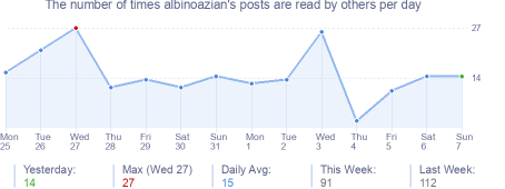 How many times albinoazian's posts are read daily