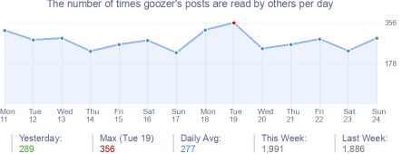 How many times goozer's posts are read daily