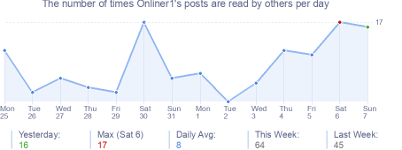 How many times Onliner1's posts are read daily