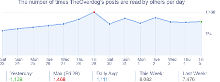How many times TheOverdog's posts are read daily