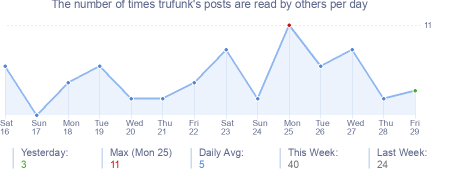 How many times trufunk's posts are read daily