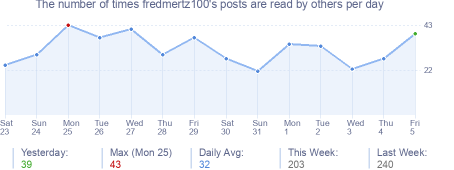 How many times fredmertz100's posts are read daily