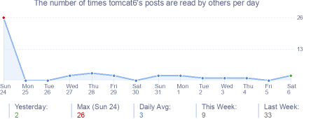 How many times tomcat6's posts are read daily