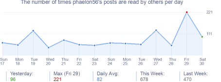 How many times phaelon56's posts are read daily