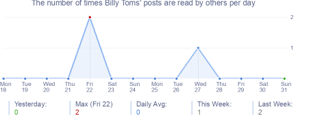 How many times Billy Toms's posts are read daily