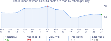 How many times bizcuit's posts are read daily