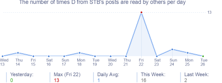 How many times D from STB's posts are read daily