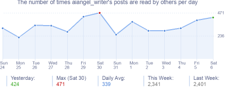 How many times aiangel_writer's posts are read daily