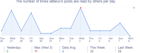 How many times latteluv's posts are read daily