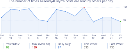 How many times Ruready4Bklyn's posts are read daily
