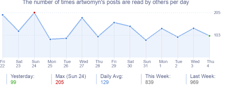 How many times artwomyn's posts are read daily