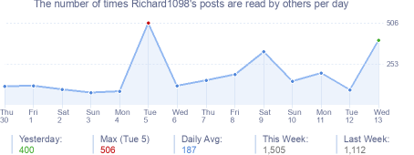 How many times Richard1098's posts are read daily