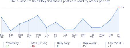 How many times BeyondBasic's posts are read daily