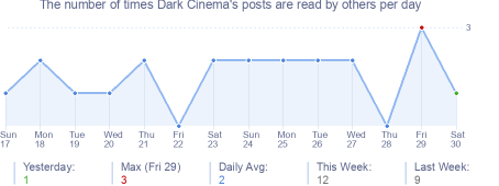 How many times Dark Cinema's posts are read daily