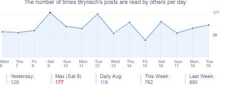 How many times Brynach's posts are read daily