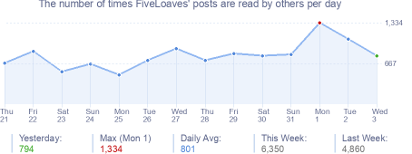 How many times FiveLoaves's posts are read daily