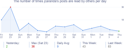 How many times jcaranda's posts are read daily