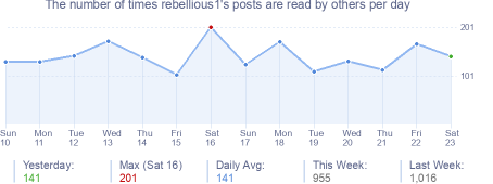 How many times rebellious1's posts are read daily