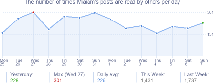 How many times Miaiam's posts are read daily