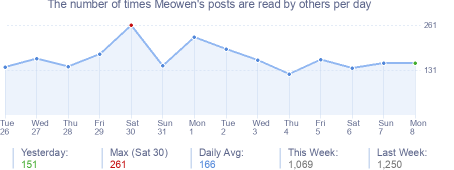 How many times Meowen's posts are read daily