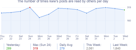 How many times kww's posts are read daily