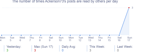 How many times Ackerson73's posts are read daily