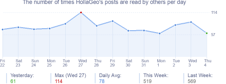 How many times HollaGeo's posts are read daily