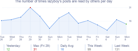 How many times lazyboy's posts are read daily