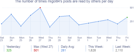 How many times migol84's posts are read daily