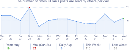 How many times KFran's posts are read daily
