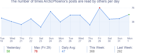 How many times ArcticPhoenix's posts are read daily