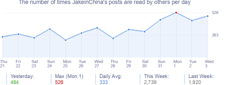 How many times JakeinChina's posts are read daily