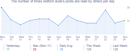 How many times redford dude's posts are read daily