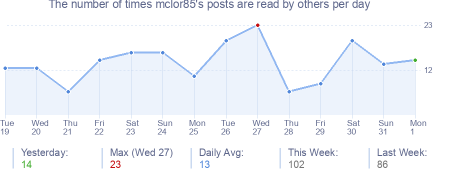 How many times mclor85's posts are read daily