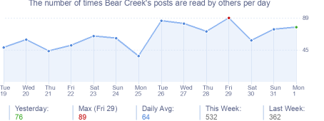 How many times Bear Creek's posts are read daily