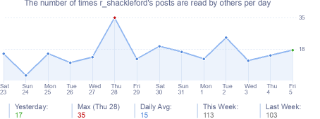 How many times r_shackleford's posts are read daily