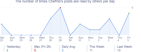How many times Chefmb's posts are read daily