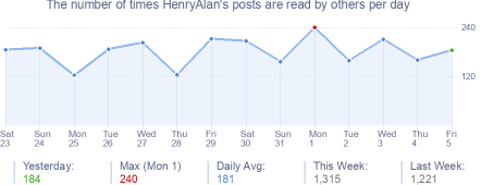 How many times HenryAlan's posts are read daily