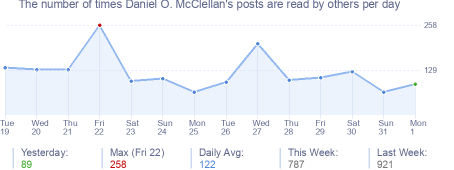 How many times Daniel O. McClellan's posts are read daily