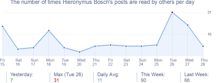 How many times Hieronymus Bosch's posts are read daily