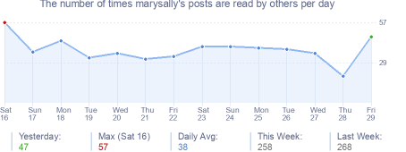How many times marysally's posts are read daily