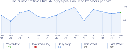 How many times tuteishungry's posts are read daily