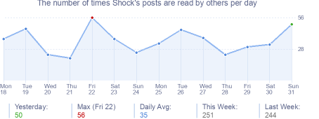 How many times Shock's posts are read daily
