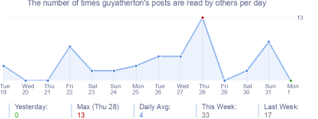 How many times guyatherton's posts are read daily