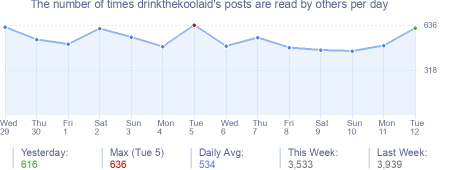 How many times drinkthekoolaid's posts are read daily