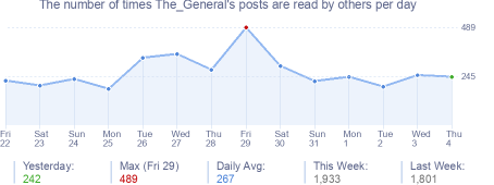How many times The_General's posts are read daily